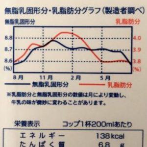 乳脂肪分 グラフ