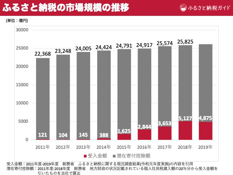 ふるさと納税 統計 松江市 フレンチトースト